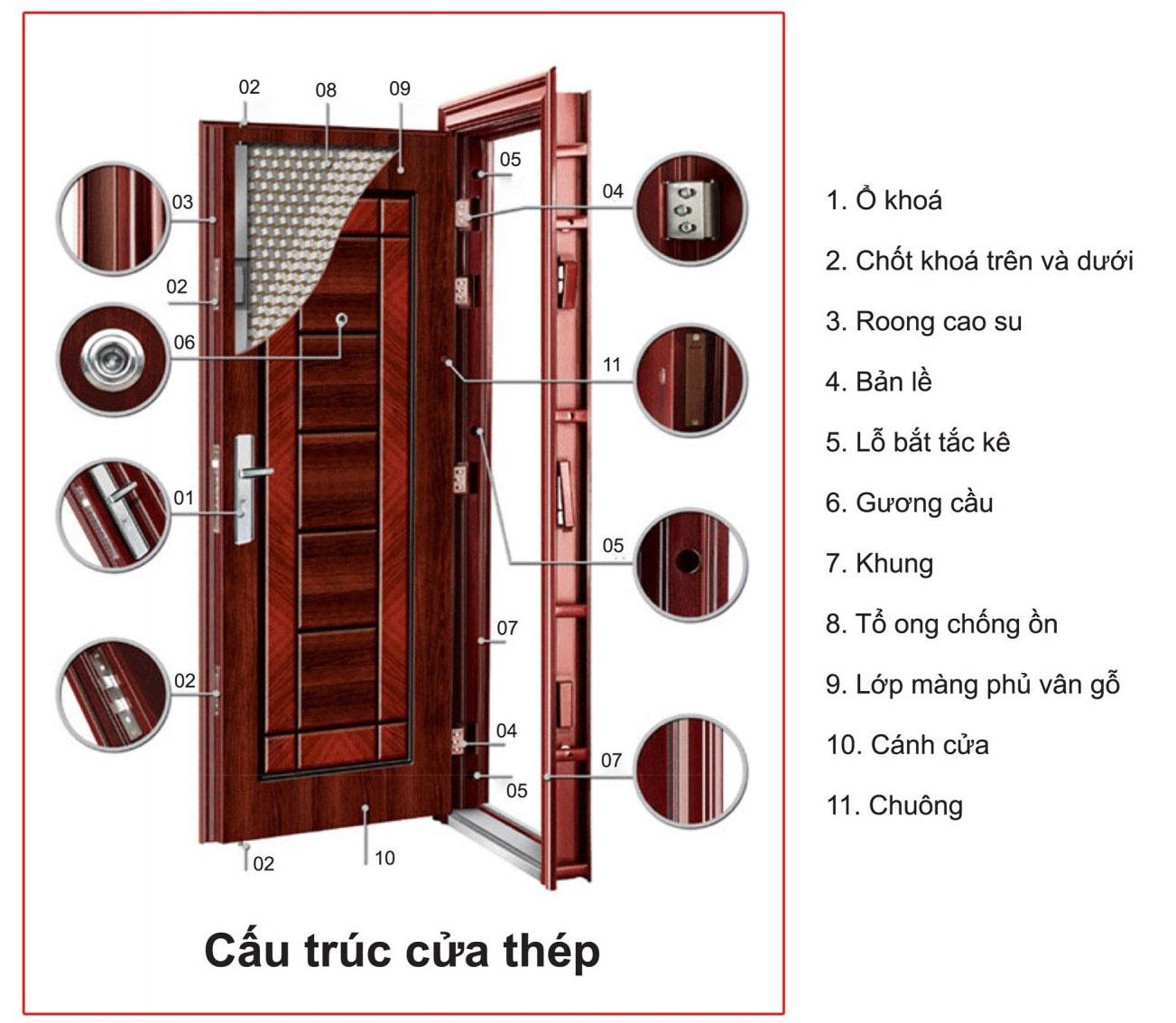 4 ưu điểm trong việc sử dụng cửa sắt thép